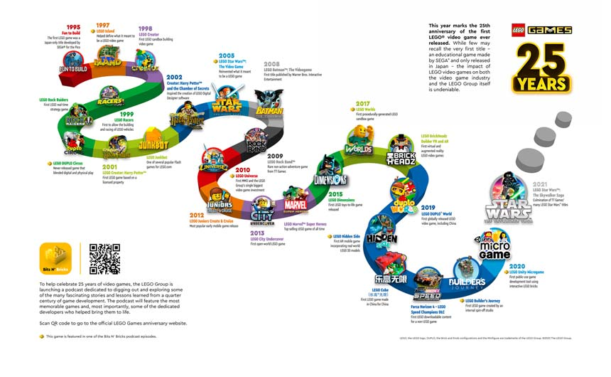 LegoGames
